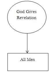 revelation-diagram1