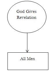 revelation-diagram1
