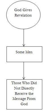 revelation-diagram2